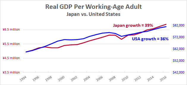 japan s economic malaise There's long been a strange disconnect between the state of japan as a rich country already living in the future, and the description of its economic malaise, with decades of lost growth and.