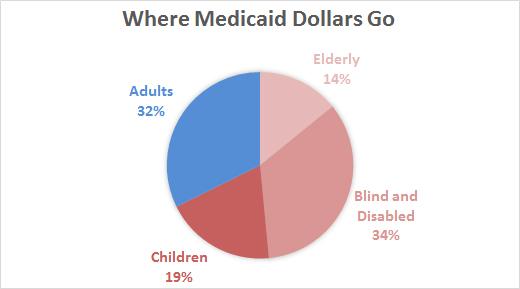 Medicaid A Primer