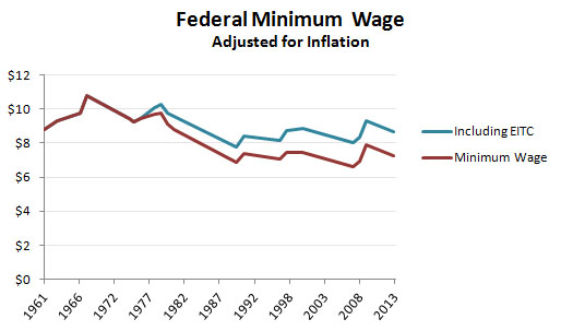 argumentative essay: minimum wage in america should be raised Read this essay on minimum wage argumentative come browse our large digital warehouse of free sample essays get the knowledge you need in order ultimately, the federal minimum wage should not be raised as it will encourage an increase in the unemployment rate, raise the cost of living for.