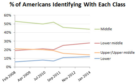 One-Third of Americans Who Were Middle Class in 2008 Now Consider