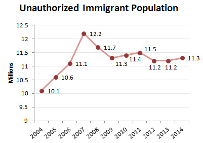 us illegal immigration may be increasing The period when illegal immigrants could file for amnesty and the years thereafter   marked the biggest change in us immigration policy in decades  eligibility  to work legally, and increased funding for the border patrol.