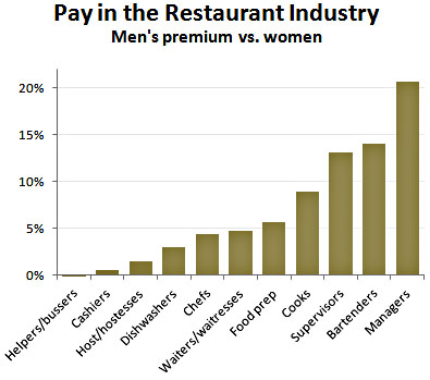 In The Restaurant Biz It Pays To Be A Man Mother Jones