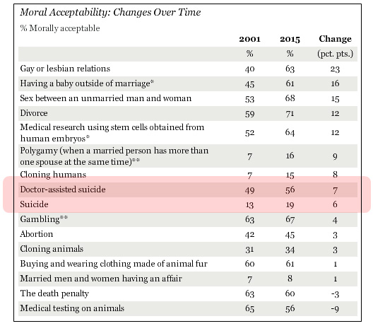 americans now approve of suicide but only a doctor s note  americans now approve of suicide but only a doctor s note