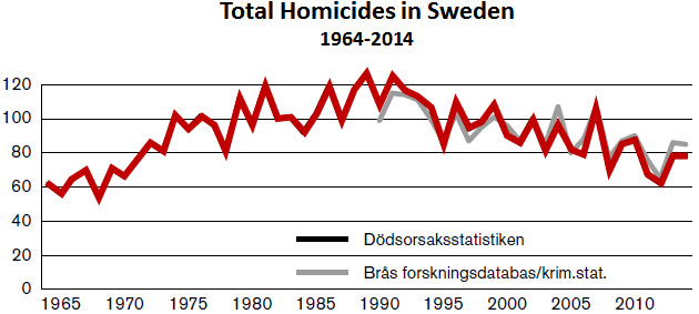Homicides in Sweden