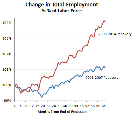 an analysis of the krugman article highlights and the current rate of economy recovery in the obama