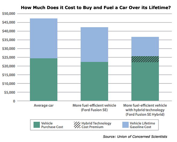 the cost of buying and fueling a car