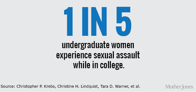 What Percent Of Women Are Sexually Assulted In College
