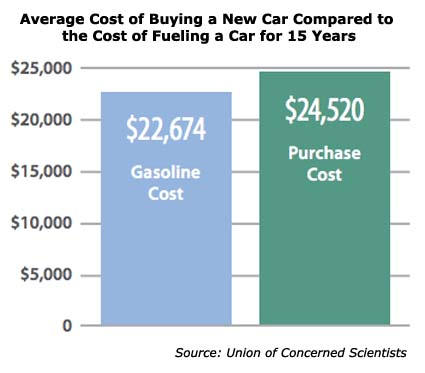 How Much Does A Gallon Of Gas Cost >> CHARTS: You Will Spend $22,000 on Gas Over Your Car's Lifespan – Mother Jones