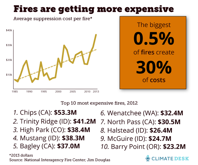 fire costs