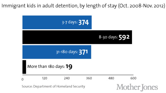 Detained kids by length of stay