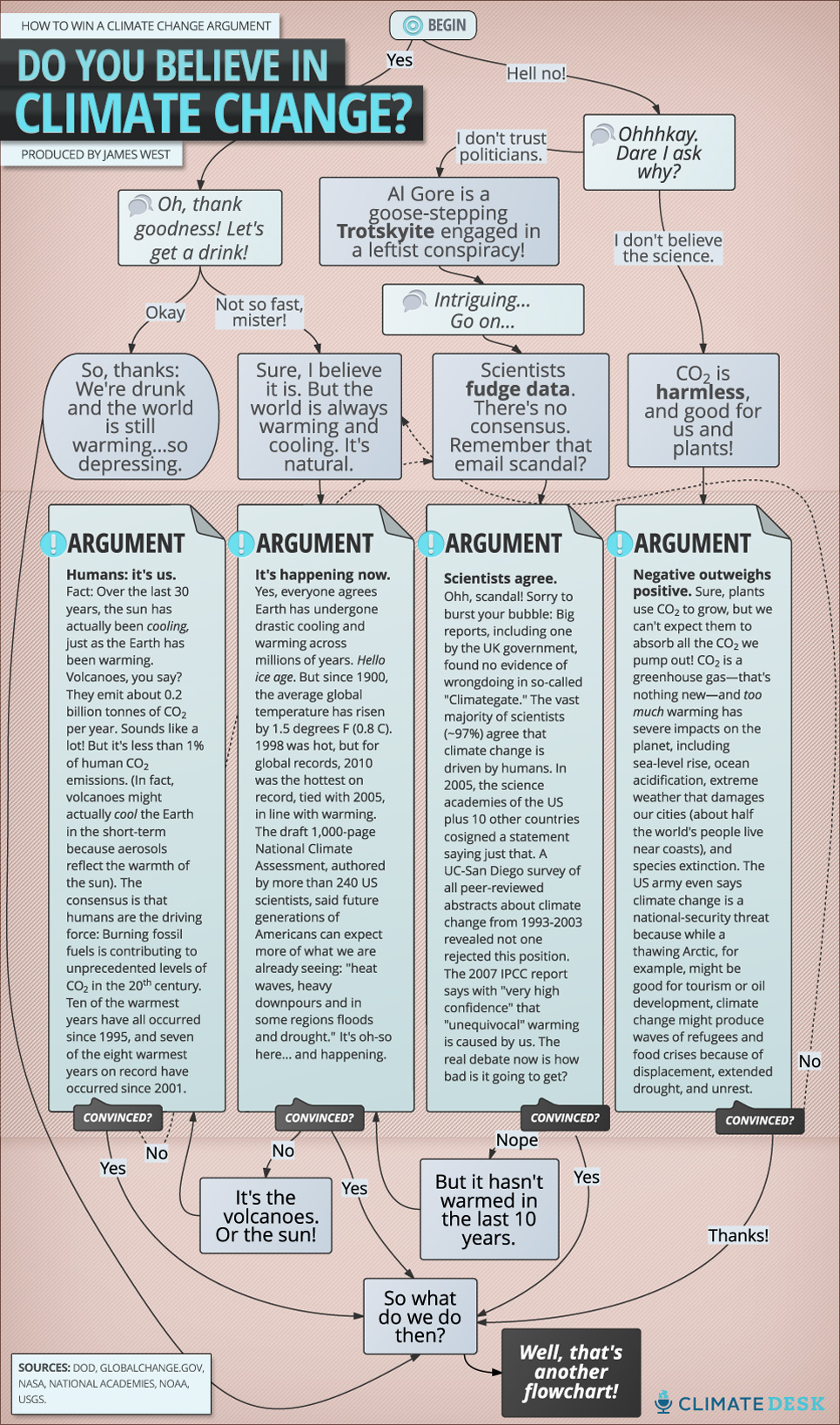 this cheat sheet will make you win every climate argument mother  climate argument flowchart
