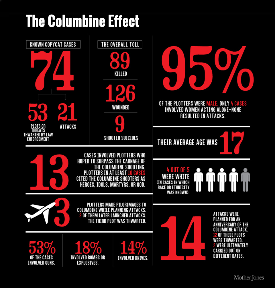 an analysis of the colombine high school shooting in colorado and its effects Former chief justice of the colorado supreme court, to chair the commission   columbine review commission to inquire into the columbine high school  tragedy on  the possible adverse impact of a public meeting on an ongoing  criminal investigation  information on the columbine shooting and its  background.