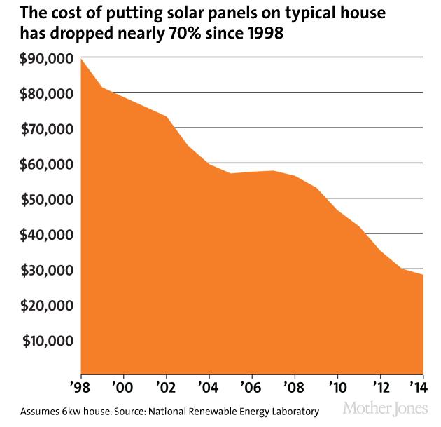 Here Comes The Sun America S Solar Boom In Charts