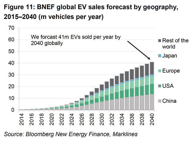 The Bright Future Ahead For Electric Vehicles In 4 Charts