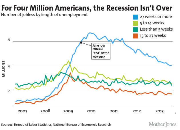 Why is the American Economy in a Long Term Crisis?