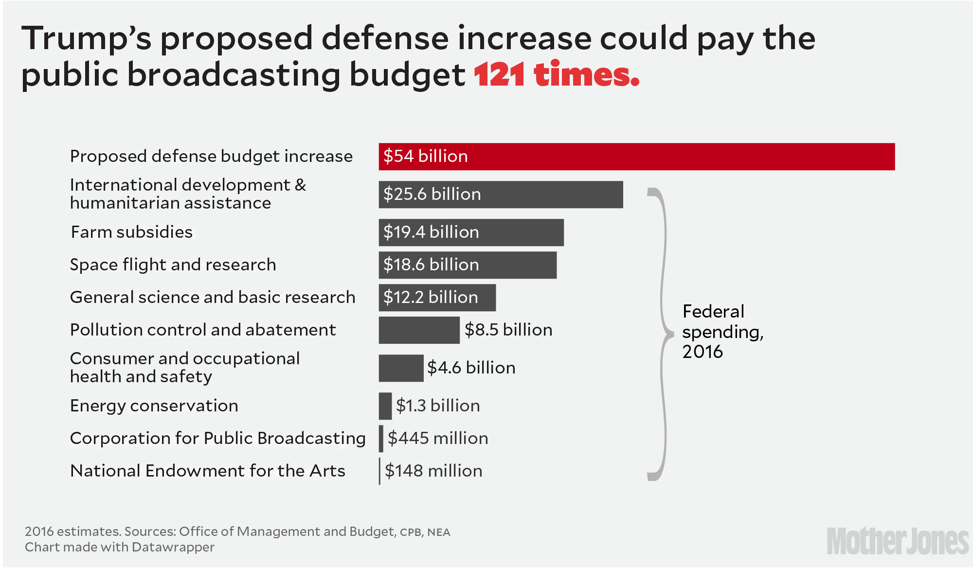 Why trumps military budget boost doesnt add up mother jones meanwhile the pentagons books are such a mess that it has never been audited and the government accountability office has repeatedly though politely nvjuhfo Image collections