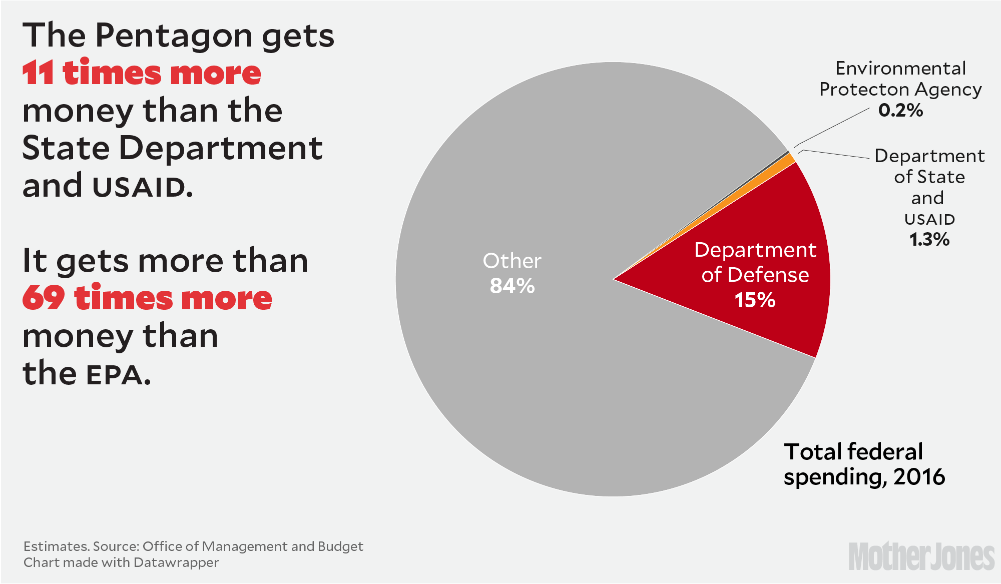 Why trumps military budget boost doesnt add up mother jones the epa received 83 billion or 02 percent of all federal spending meanwhile the pentagon got 15 percent nvjuhfo Gallery