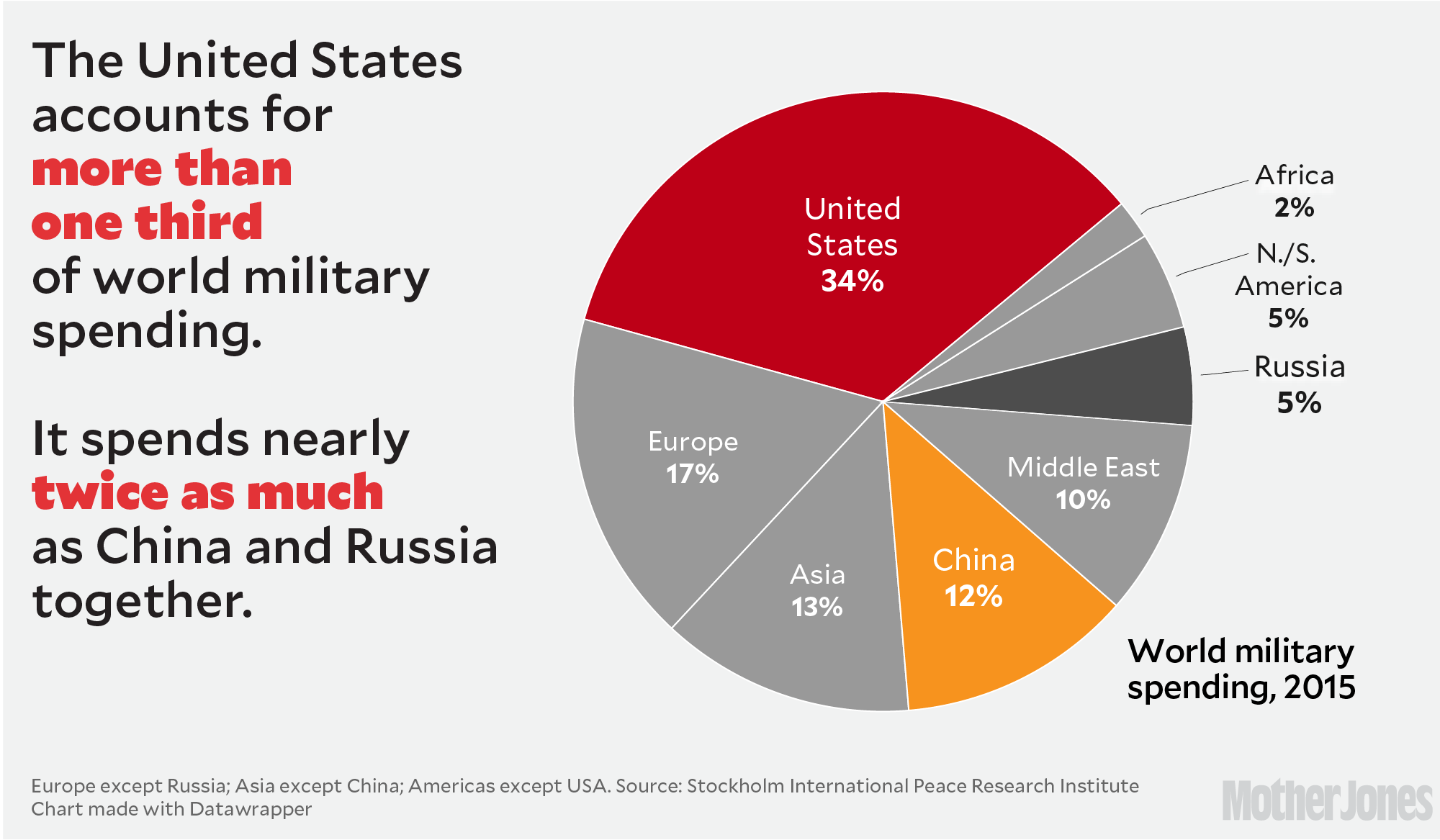 Why trumps military budget boost doesnt add up mother jones in 2015 it was responsible for more than one third of all military spending on the planet china and russia the united states main military competitors nvjuhfo Image collections