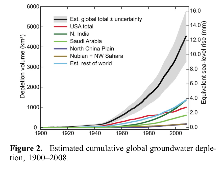 groundwater depletion chart