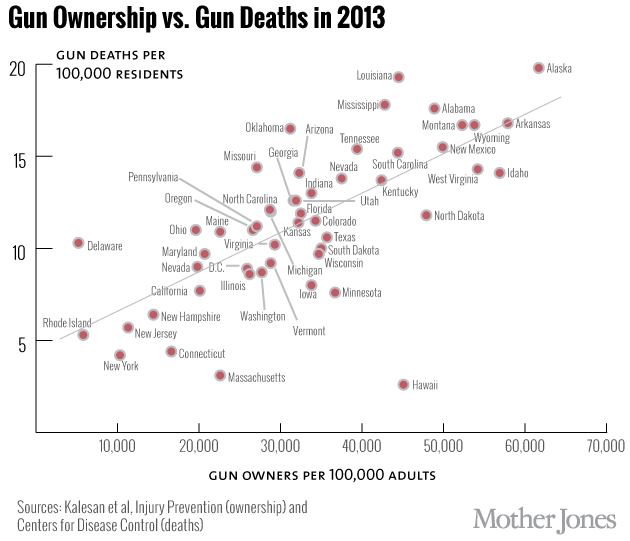 This Map Shows Where Americas Gun Owners Are Mother Jones - Gun deaths us map image