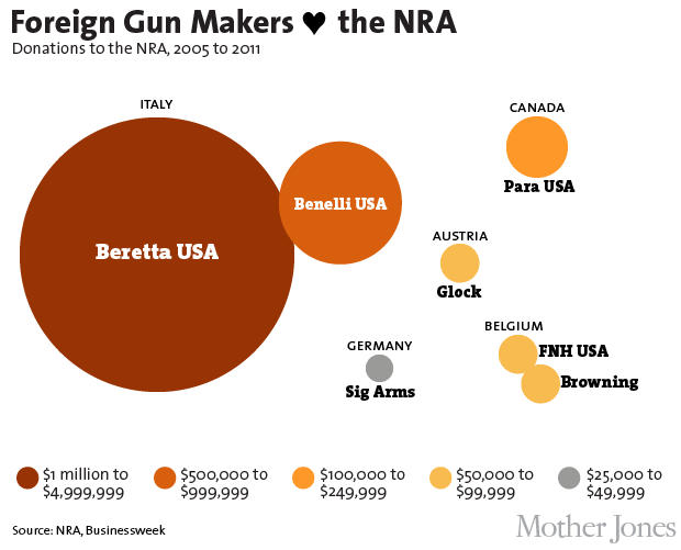 Charts: How Foreign Firms Flood America With Guns—and Get ...