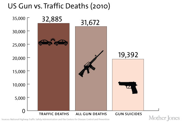 Guns Death Vs Cars Crash Death Usa