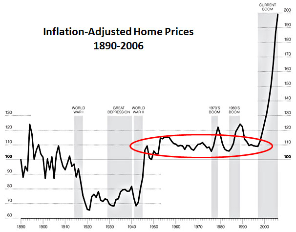 Chart of the day housing prices since wwii mother jones for House prices in los angeles ca