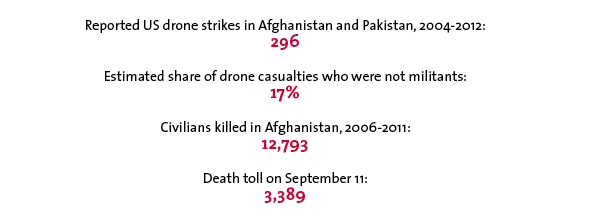 Reported US drone strikes in Afghanistan and Pakistan, 2004-2012: 296 Estimated share of drone casualties who were not militants: 17% Civilians killed in Afghanistan, 2006-2011: 12,793 Death toll on September 11: 3,389