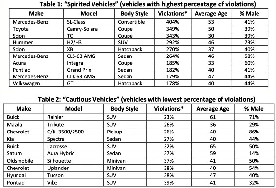 Cars Most Likely To Get A Ticket