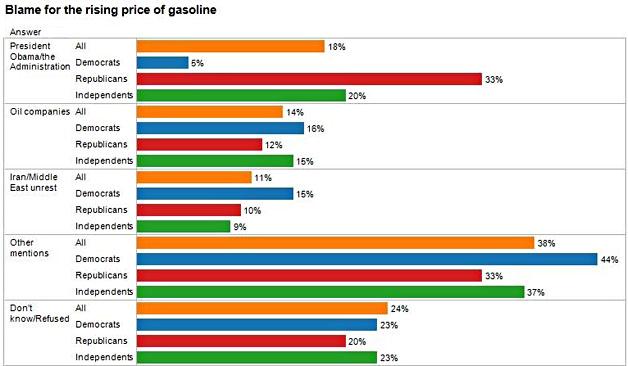 price of gasoline essay