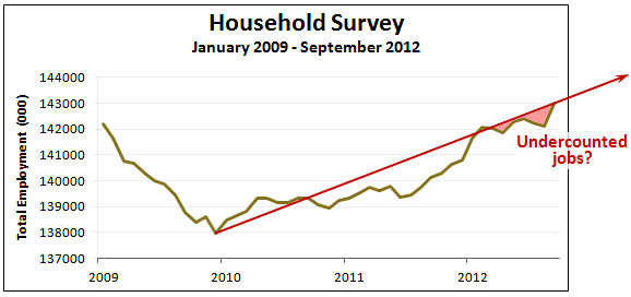 The bls employment figures may have been unfairly hurting for Design of household survey