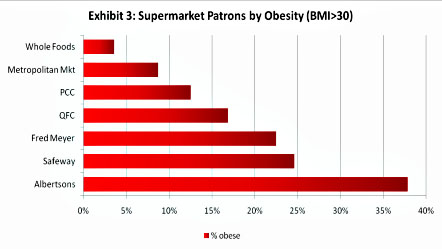 Food Deserts Not to Blame for Obesity and Poor Nutrition ...