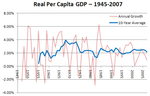 the myth of slow growth revisited mother jones