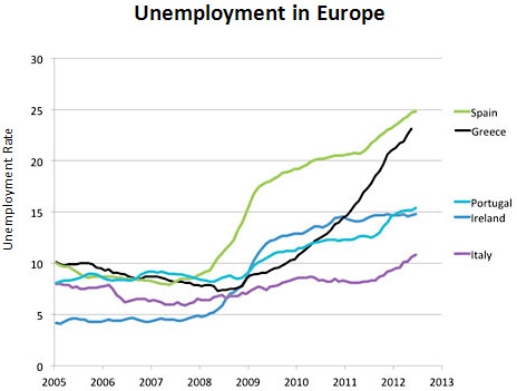 Chart of the Day No. 2: The Great Depression in Europe ...