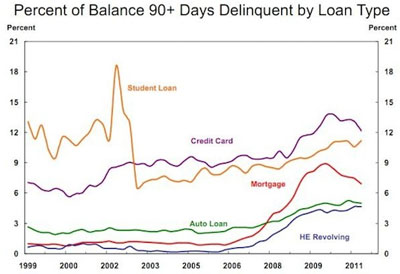 the loan delinquency Borrowers' first step out of delinquency is to contact their student loan lenders.