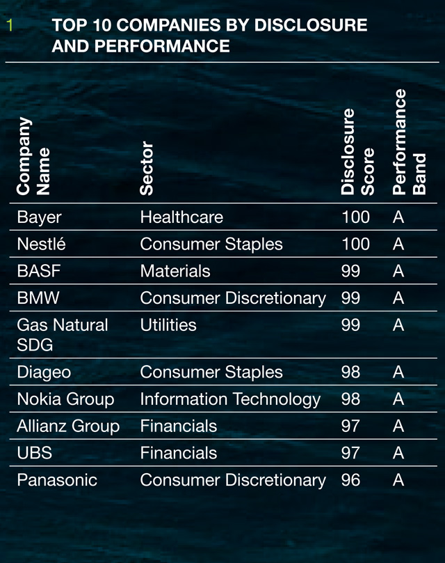 Top performing companies according to the CDP Global 500 Climate Change Report 2012 Carbon Disclosure Project