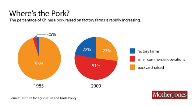 China's Other Sleeping Giant Is the Other White Meat