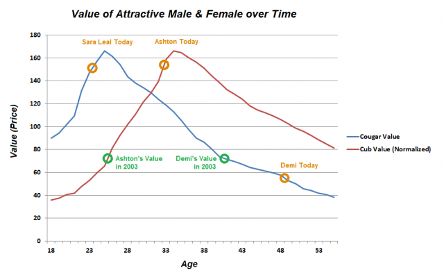 Attractiveness male age peak of At What
