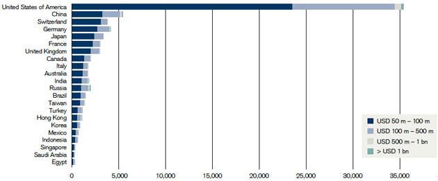 James Davies, Rodrigo Lluberas and Anthony Shomocks, Credit Suisse Global Wealth Databok, 2011