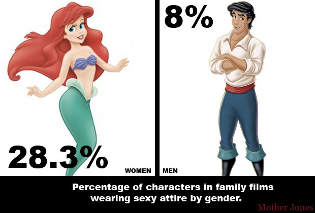 Sexualized movie characters