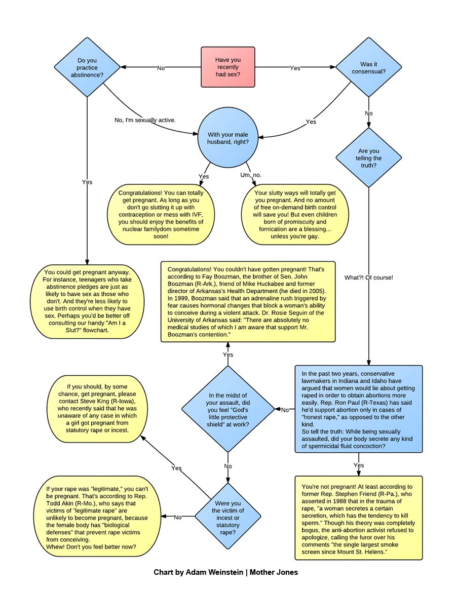Flowchart can i get pregnant mother jones ccuart Gallery