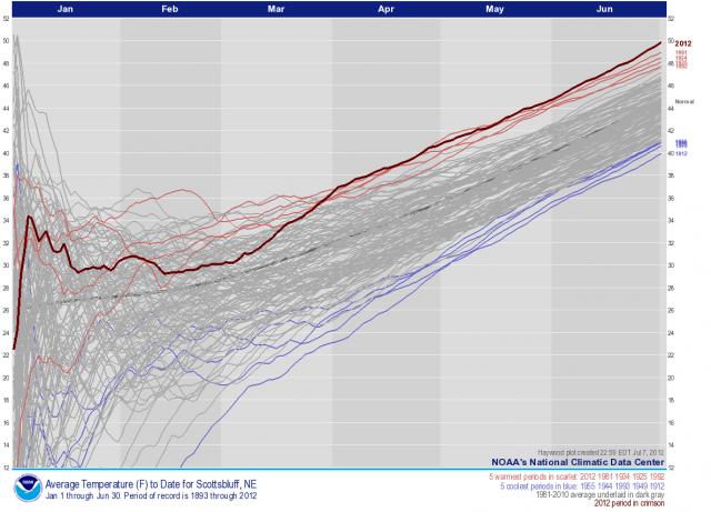 Scott's Bluff, Nebraska, year-to-date average temperatures, June to January 1893-2012: NOAA   National Climate Data Center
