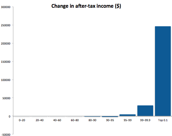 Tax Policy Center data