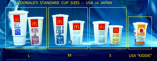 Fast Food Soft Drink Prices Compared