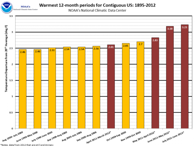 Warmest 12-month periods 1895-2012: NOAA | National Climate Data Center