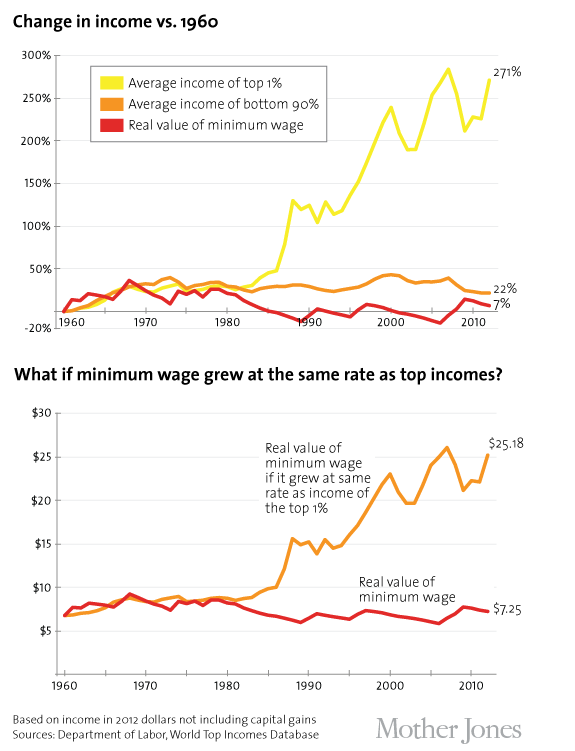 Average Yearly Income For Fast Food Worker