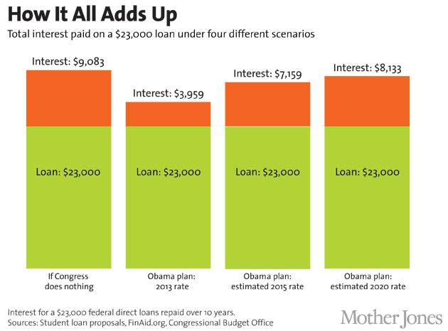 college loan interest calculator
