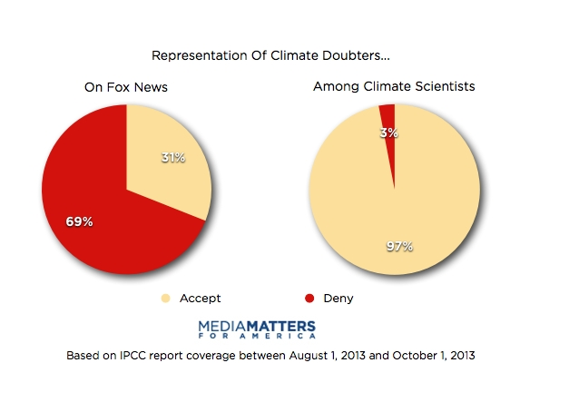 "Climate ""doubters"" dominated Fox News coverage of the IPCC report."