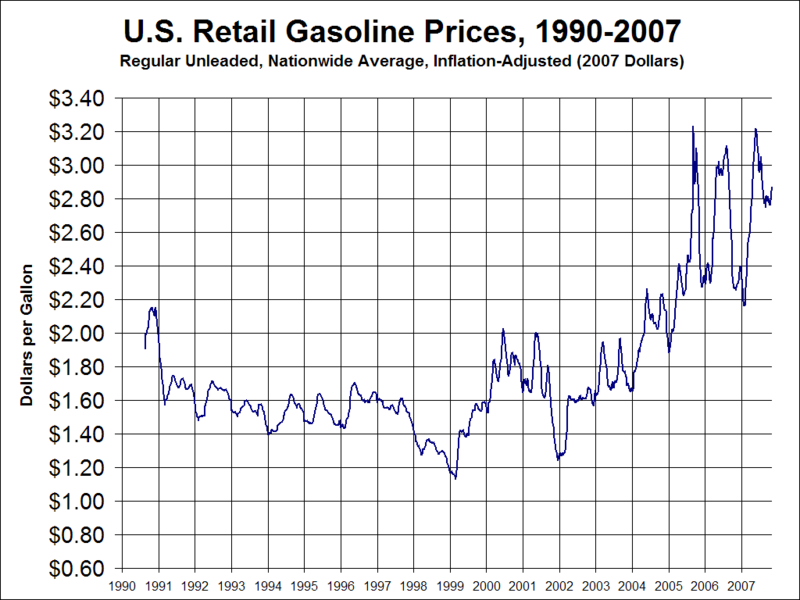 800px-Gas_Prices_Medium_Term.png