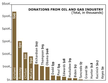 Donations From Oil and Gas Industry